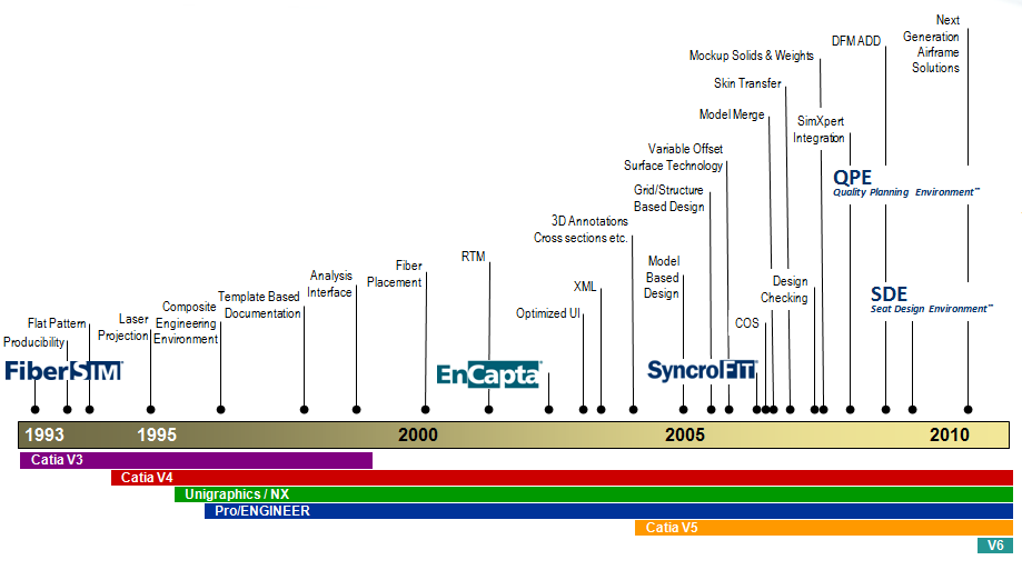 Cad Cae Companies An Interactive Timeline