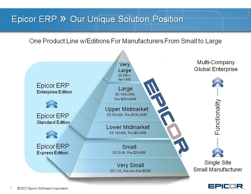 Epicor Climbing Further into the ERP Cloud