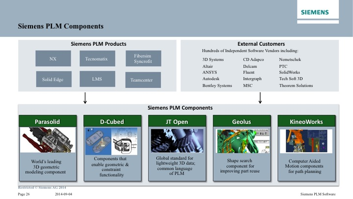 Siemens PLM Analyst Conference 2014—Blending Virtual and