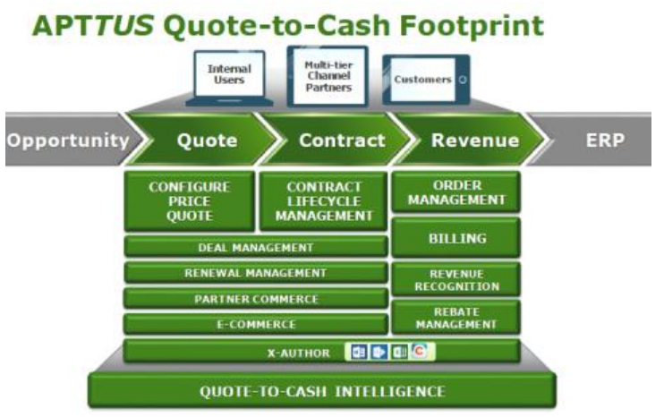 Quote To Cash Pleasing Update On Apttus A Leader In Cpq And Quotetocash  Part 3