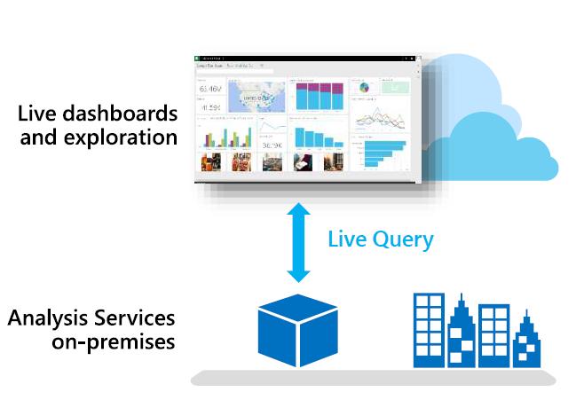 Microsoft Releases New Version of Power BI, Improves BI in the Cloud