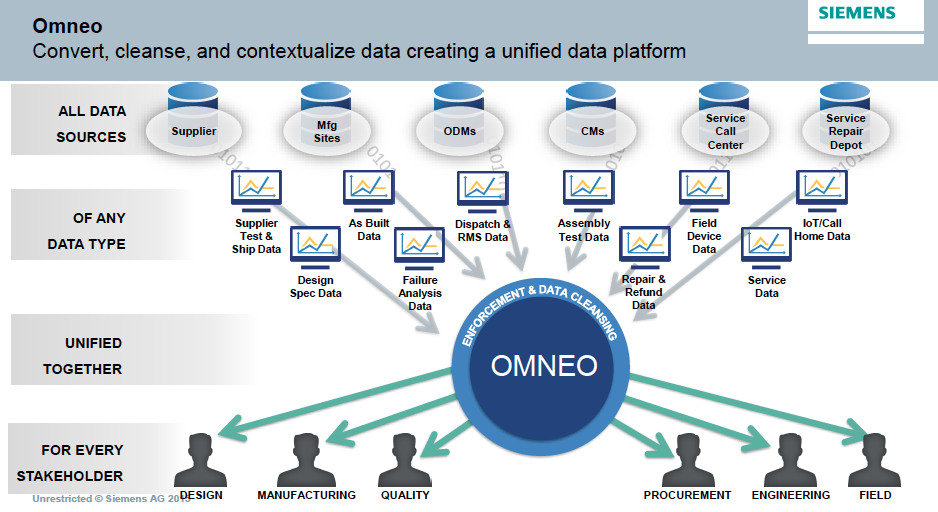 Digitalization, Optimization, and Integration in the Siemens PLM