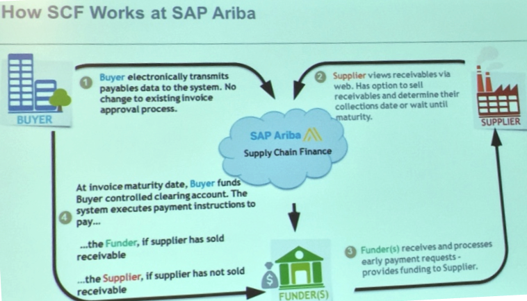 SAP Ariba and PrimeRevenue Partner for Supply Chain Finance | TEC