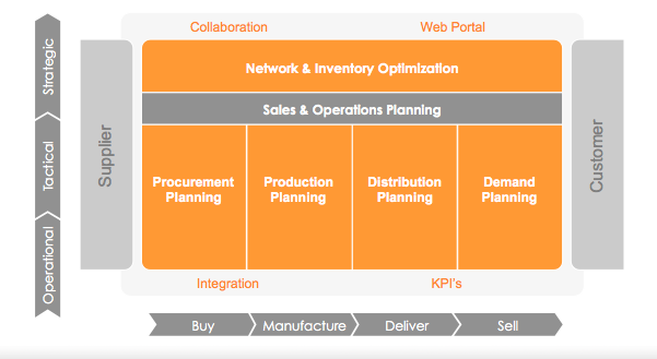 DynaSys—QAD's Lesser-known Vibrant Supply Chain Planning