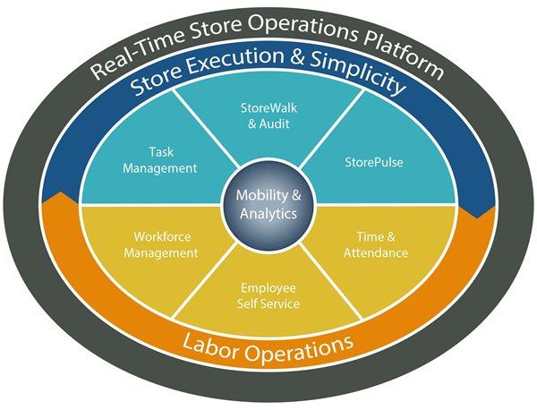 Figure 1. Reflexis retail execution platform