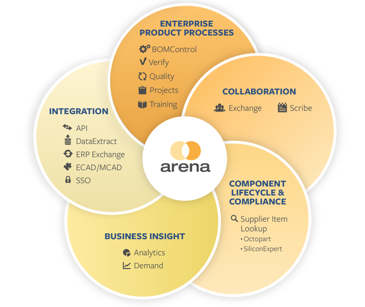 Arena Solutions: Carving Out a High-tech Cloud PLM Software Niche
