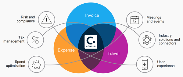 concur travel and expense