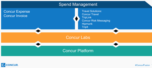 Up, Up, and Away: Concur Makes Advances in Travel and Expense