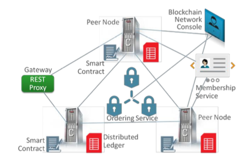 Demystifying Blockchain: The Technology and Its Providers - Part 2 | TEC