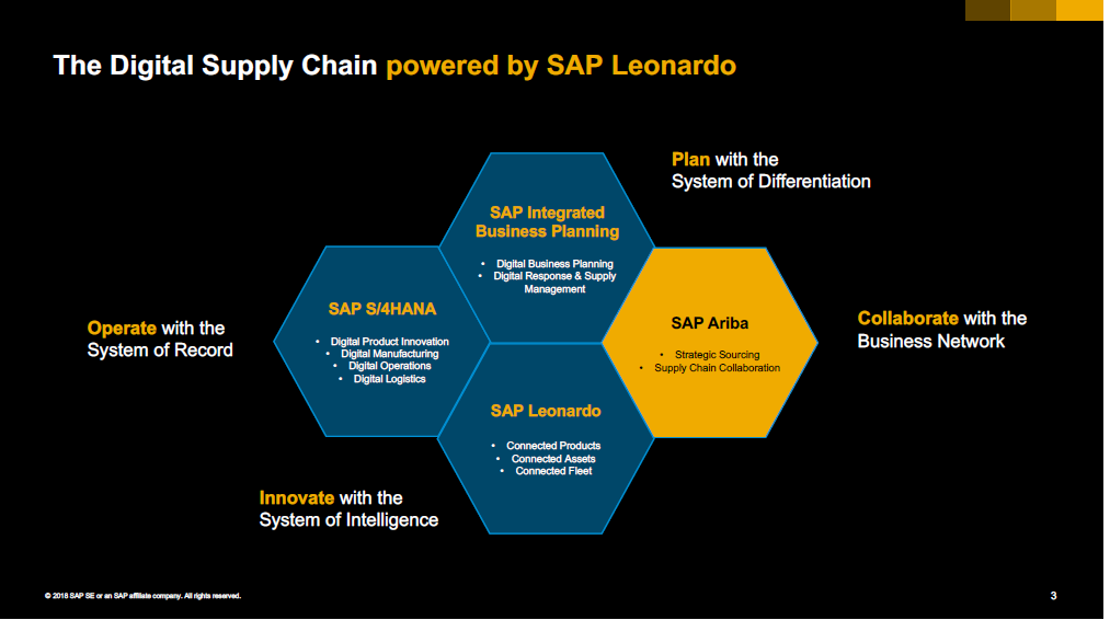 SAP Ariba Live 2018: Procurement, Sourcing, and Spend