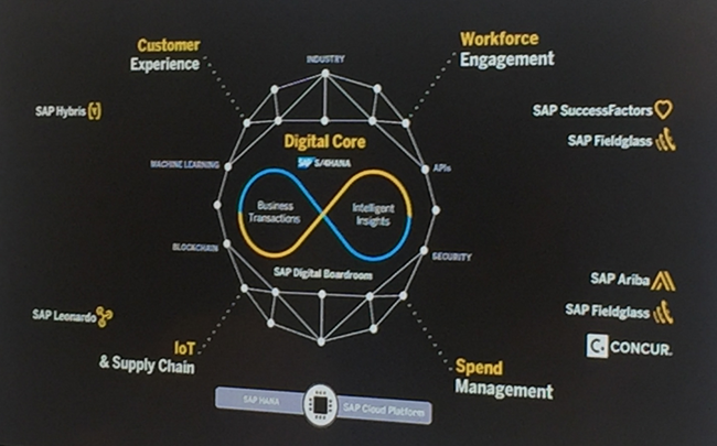 SAP Ariba Live 2018: Procurement, Sourcing, and Spend Management for