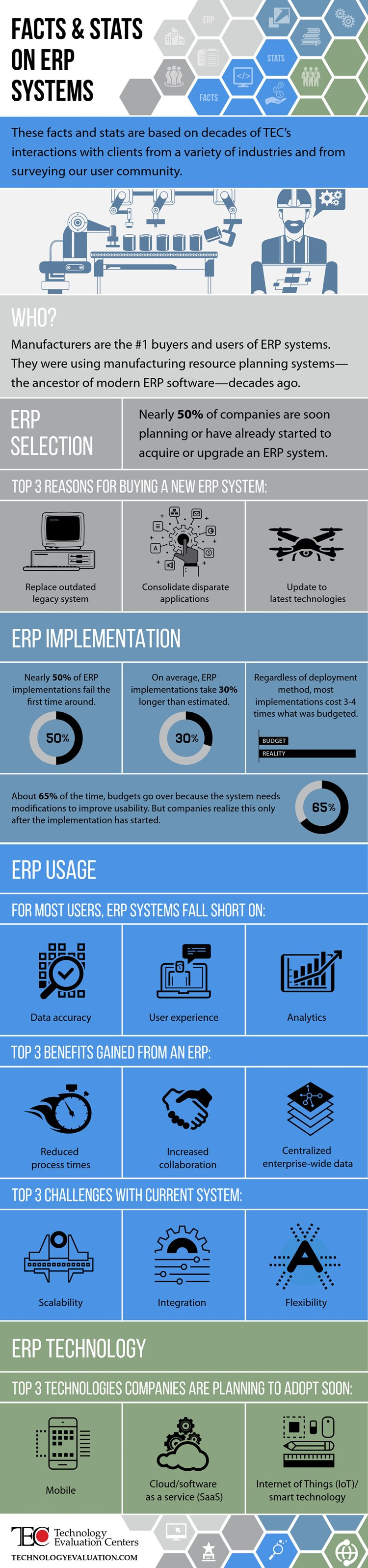 Infographic: Facts & Stats on ERP Systems