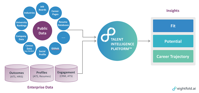 Eightfold ai—An Intelligent Way to Manage Talent