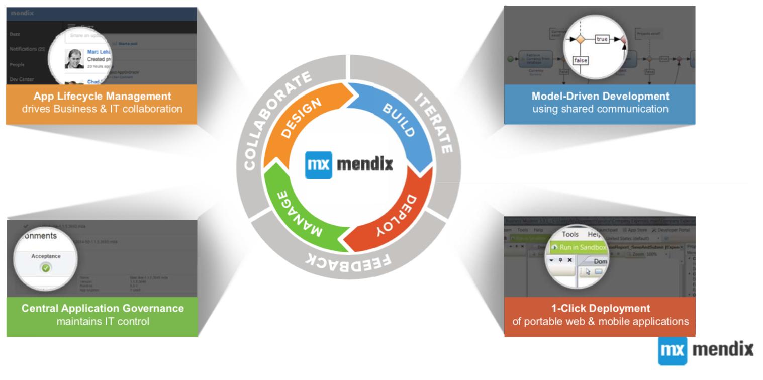 Siemens Nabs Mendix to Build an IIoT Ecosystem