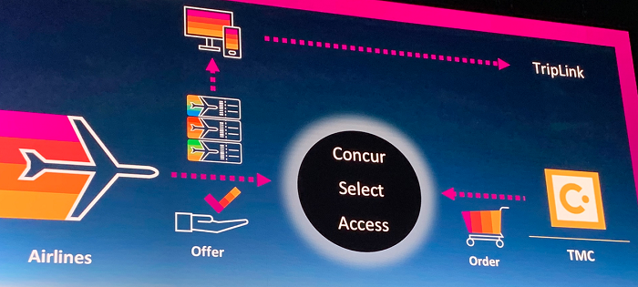 SAP Concur Fusion 2019—Catering to Travel & Expense
