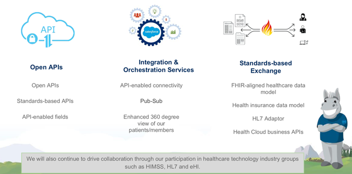 Salesforce Health Cloud—From Patient Records to Holistic