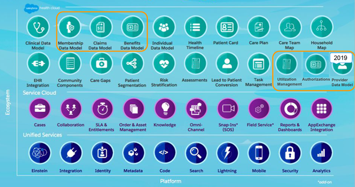Salesforce Health Cloud—From Patient Records to Holistic Patient