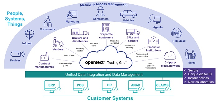 Global Supply Chains Should Pay Attention to OpenText