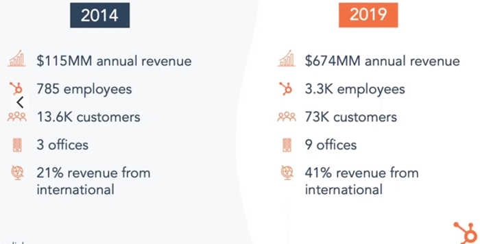 HubSpot INBOUND 2020—Getting Ready For Whatever Comes Next
