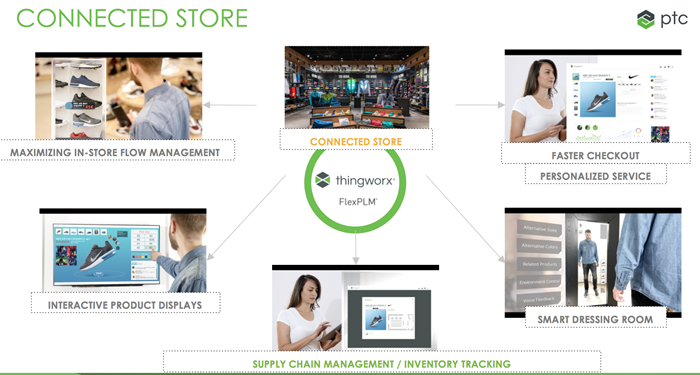 PTC Launches Possibly Game-Changing Innovations for Retail