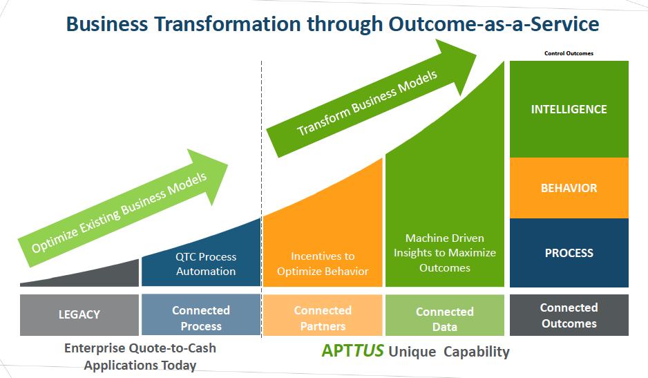 Quote To Cash Apttus Expands Its Cloud Quotetocash Software  Tec