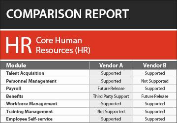 Core Human Resources (HR) Software Comparison Report