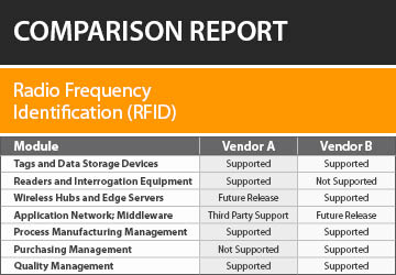 Radio Frequency Identification (RFID) Software Comparison Report