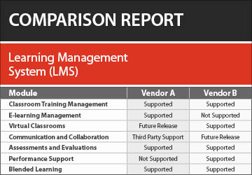 Learning Management System Lms Software Comparison Report